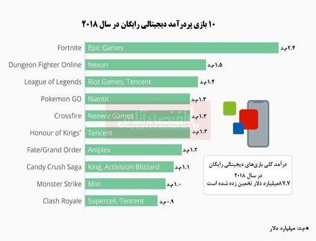 درآمد میلیاردی بازیهای دیجیتال رایگان!/ پردرآمدترین بازی کدام است؟