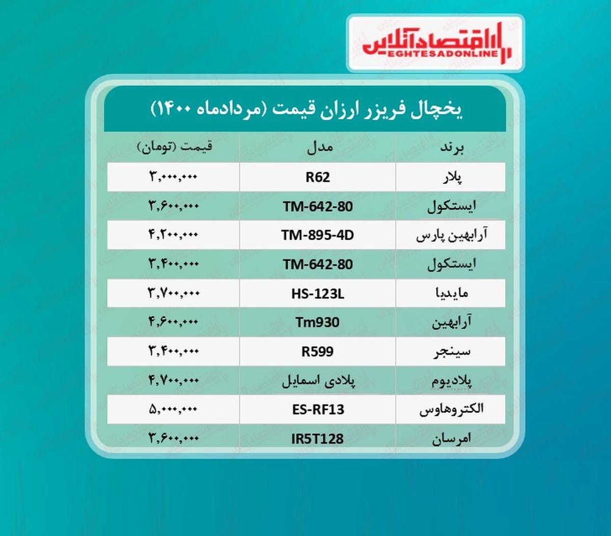 قیمت ۱۰یخچال و فریزر ارزان بازار + جدول /۱۰مردادماه