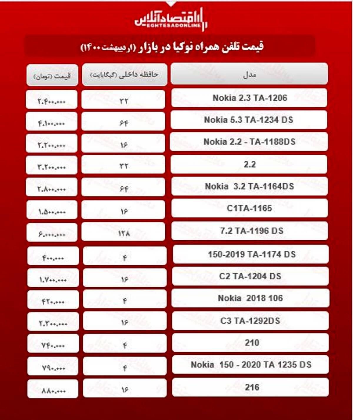 قیمت گوشی نوکیا در بازار / ۹اردیبهشت
