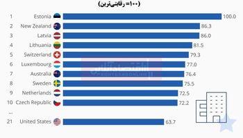 رقابتیترین سیستمهای مالیاتی جهان کدامند؟/ استونی بهترین رتبه را کسب کرد