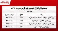 قیمت انواع پژو پرشیا در تهران +جدول