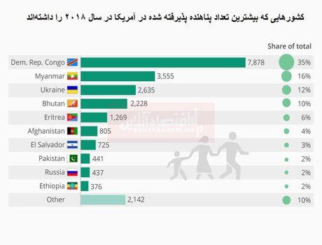 پناهندگان به آمریکا بیشتر از کدام کشورها هستند؟/ کاهش ۹۰درصدی پذیرش پناهندگان مسلمان