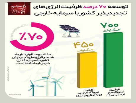 توسعه ظرفیت انرژیهای تجدیدپذیر  کشور با سرمایه خارجی +اینفوگرافیک