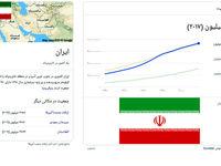 جمعیت ایران در طول یک قرن 8برابر شده است