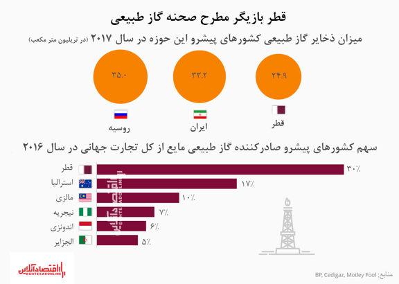 """قطر چگونه بازیگر مطرح صنعت """"گاز"""" جهان خواهد شد؟"""