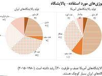 پالایشگاههای ایرانی چهچیزهایی تولید میکنند؟ +اینفوگرافیک
