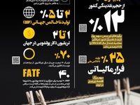 آمار منتشرشده از پولشویی در کشور +اینفوگرافیک