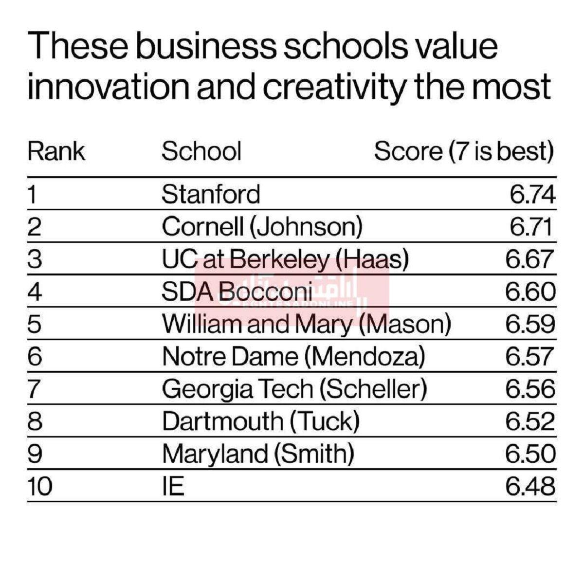 بهترین دانشکدههای کسب و کار جهان در روزهای کرونایی کدامند؟/ درخشش استنفورد در شاخصهای نوآوری و خلاقیت
