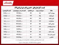 آپارتمانهای ۸۰ متری قلب تهران چند؟