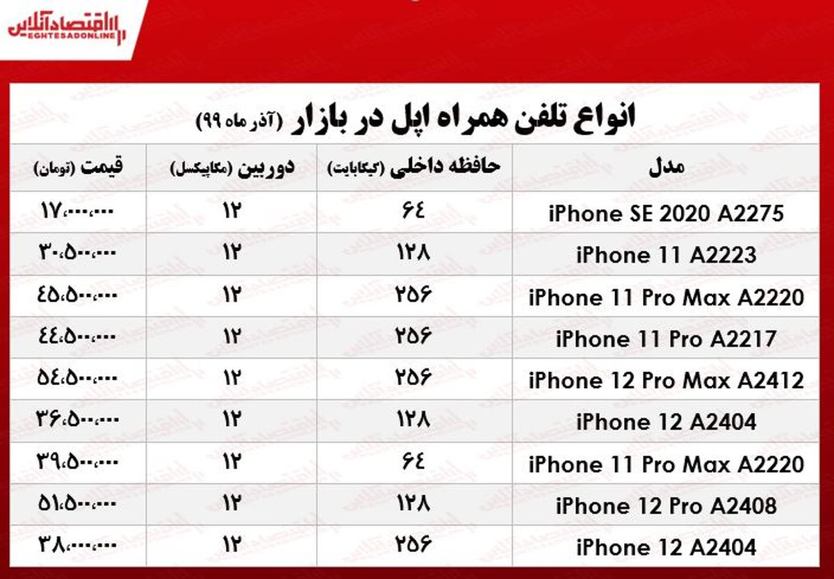 موبایل اپل چند؟ +جدول