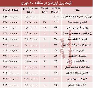 نرخ قطعی آپارتمان در منطقه۱۰ تهران؟ +جدول