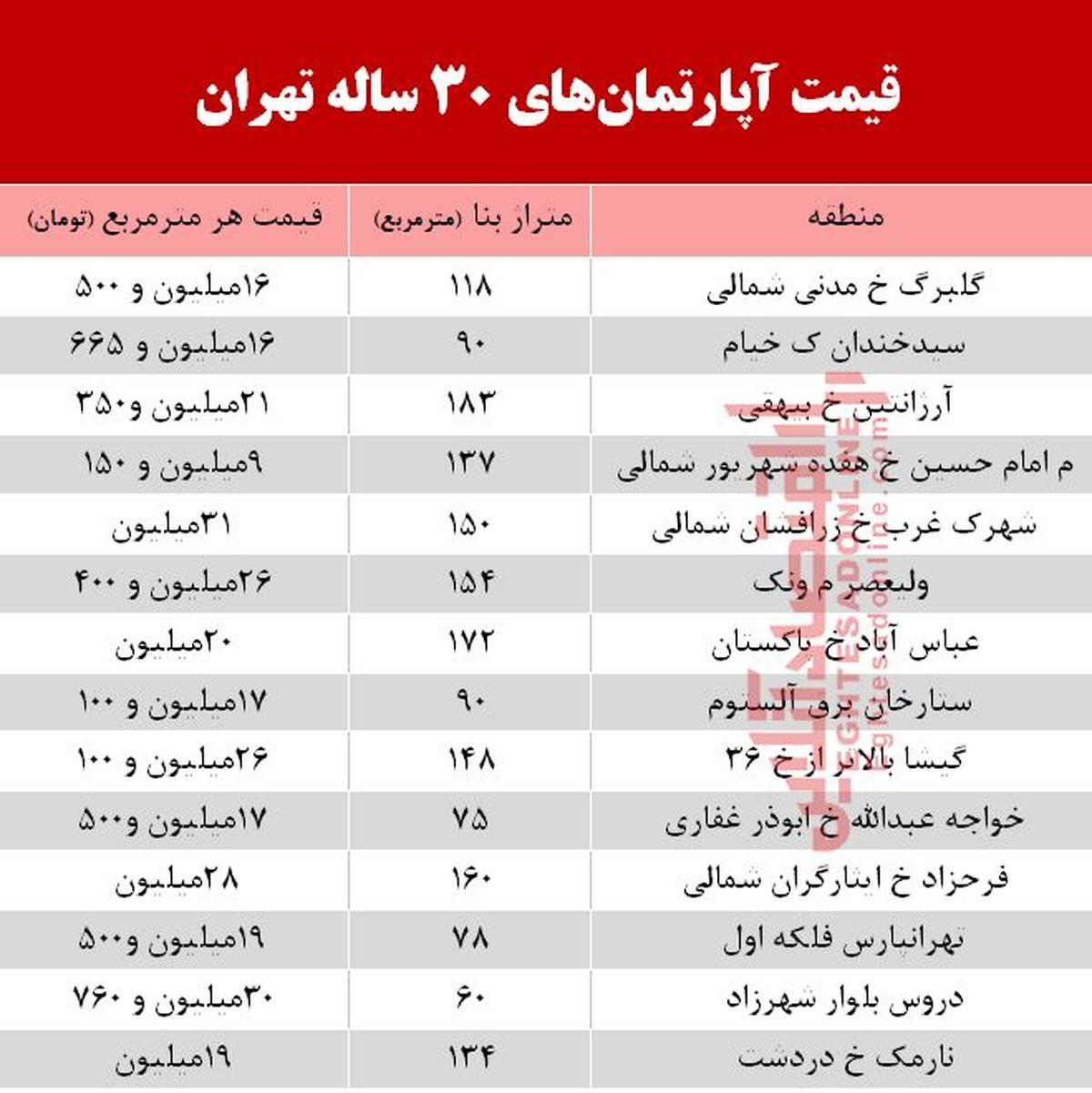 قیمت آپارتمانهای 30 ساله تهران  +جدول