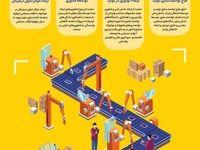 رویکرد تغییر مونتاژ کاری به نوآوری در شرکتهای دانش بنیان