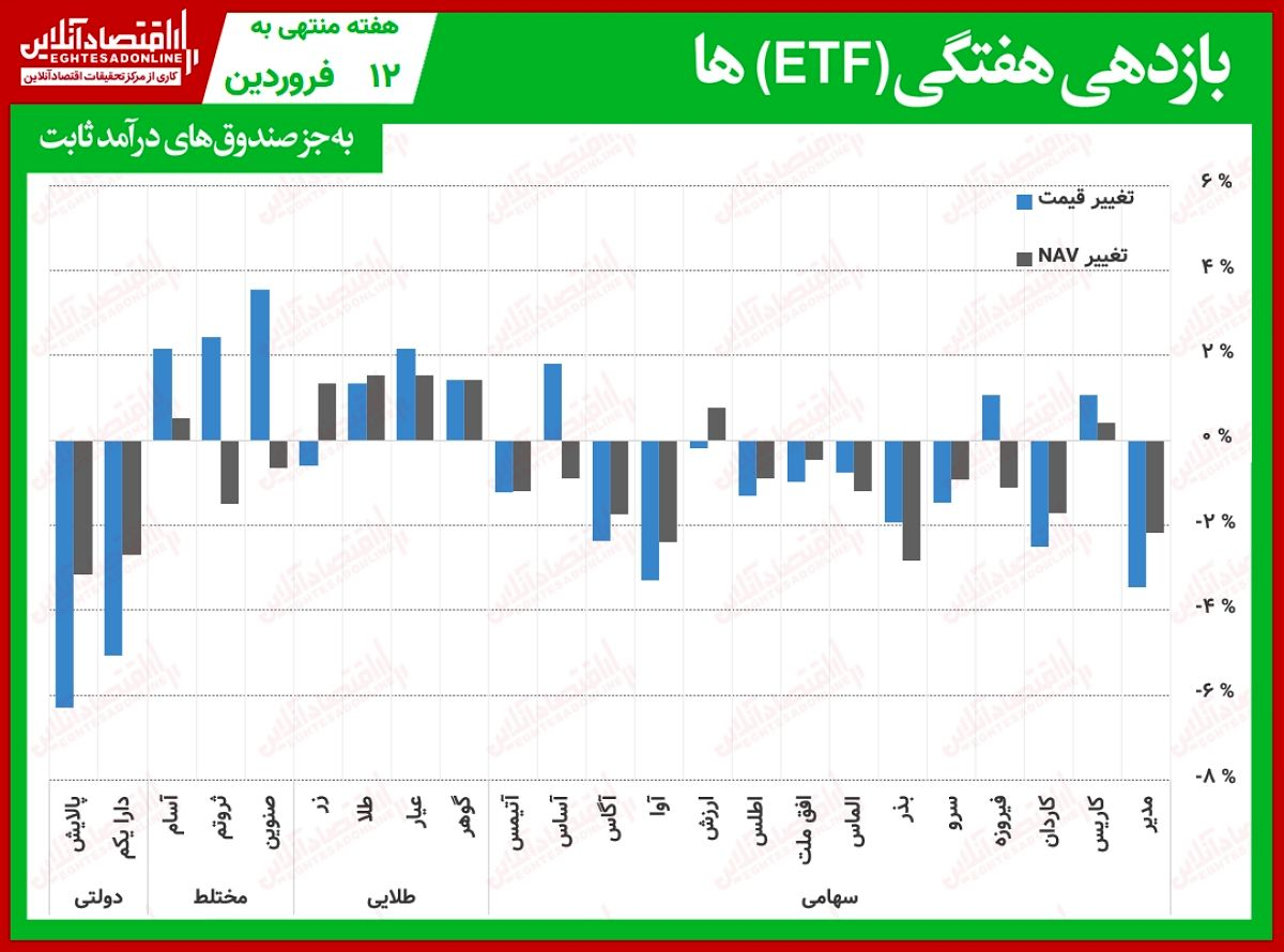 مقایسه صندوقهای سرمایهگذاری قابل معامله/ عیدی صندوقهای طلایی در اولین هفته۱۴۰۰