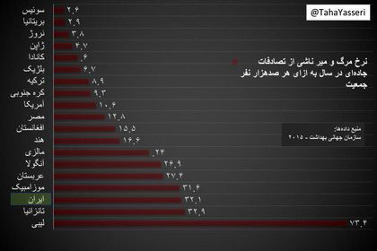 پرخطرترین کشورها در نرخ مرگ و میر جادهای! +اینفوگرافیک