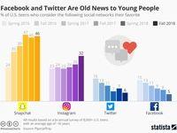 محبوبترین شبکههای اجتماعی میان نوجوانان