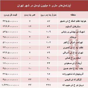 آپارتمانهای متری ۵ میلیون تومان تهران کجاست؟ +جدول