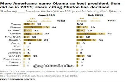 کدام رییس جمهور آمریکا محبوبتر است؟ +اینفوگرافیک