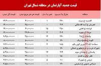 قیمت آپارتمان در شمال تهران +جدول