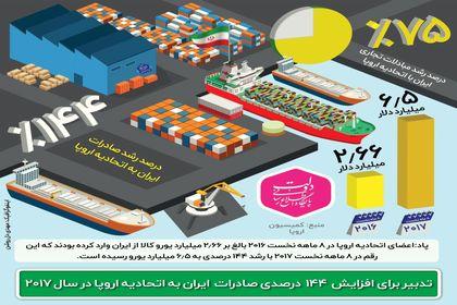 افزایش ۱۴۴ درصدی صادرات ایران به اروپا +اینفوگرافیک