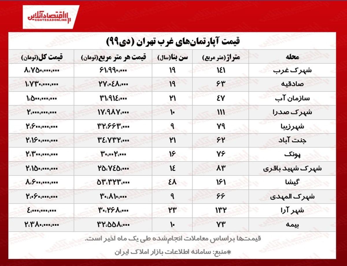 قیمت مسکن در غرب تهران/ آپارتمانهای منطقه۲ ، ۵و ۲۲چند؟