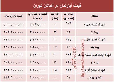 قیمت آپارتمان در منطقه اکباتان تهران؟ +جدول