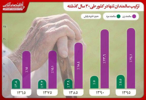ترکیب سالمندان تنها در کشور طی ۳۰سال گذشته
