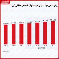 لبنان، کشوری با بدهی دولتی فزاینده/ تبعات اقتصادی انفجار بیروت چیست؟