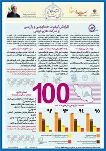 افزایش کیفیت حسابرسی و بازرسی از شرکتهای دولتی +اینفوگرافیک