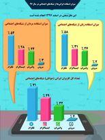 میزان استفاده ایرانیها از شبکههای اجتماعی +اینفوگرافیک