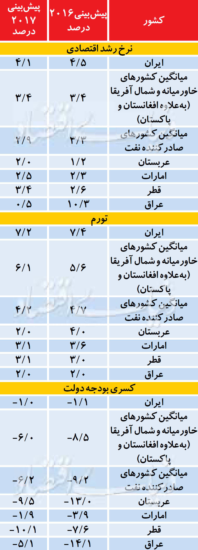 جدول گزارش صندوق بین المللی پول