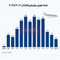 روند نزولی تحویل هواپیمای ایرباسA380/ توقف تولید تا سال2021