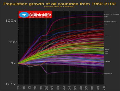 نرخ افزایش جمعیت کشورها تا سال ۲۱۰۰میلادی +اینفوگرافیک