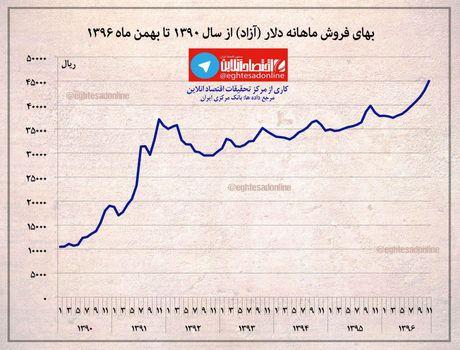 بهای فروش ماهانه دلار آزاد از سال ۱۳۹۰ تا بهمن ماه سالجاری +اینفوگرافیک
