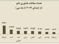 ایران از آلمان و فرانسه سبقت گرفت