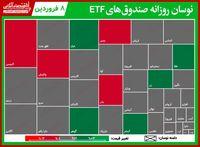 گزارش روزانه صندوقهای ETF (۸فروردین۱۴۰۰)/ افت ۲.۵درصدی پالایش با معاملاتی ۲۰۰میلیاردی