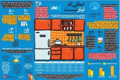 سهم محصولات خارجی از بازار لوازم خانگی ایران؟+اینفوگرافیک