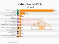 گرانترین بناهای جهان کدامند؟