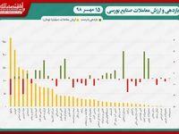 نقشه بازدهی و ارزش معاملات صنایع بورسی در پایان داد و ستدهای روز جاری/ رشد کمرمق شاخص بورس