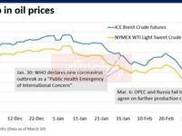رکورد کاهش قیمت نفت در پی همهگیری کرونا