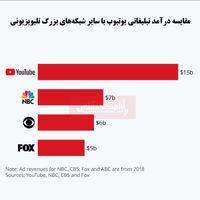 درآمد قابل توجه یوتیوب در تبلیغات نسبت به شبکههای تلویزیونی