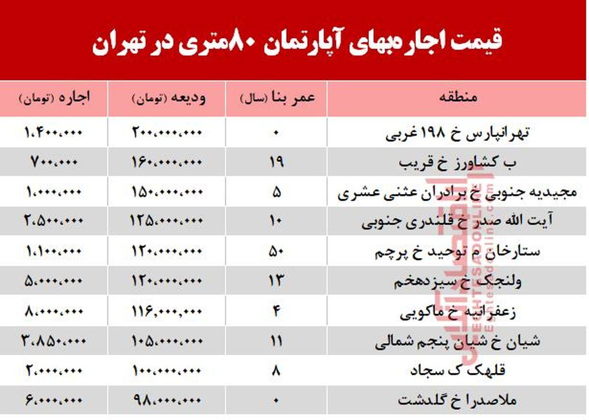 قیمت اجاره آپارتمان 80 متری در تهران + جدول