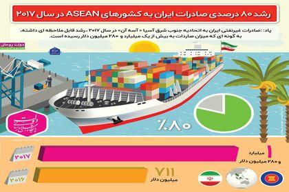 رشد ۸۰درصدی صادرات ایران به کشورهای «آ سه آن» +اینفوگرافیک