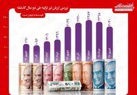 بررسی تغییرات ارزش لیر ترکیه طی دو سال اخیر
