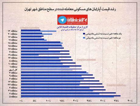 رشد قیمت آپارتمانهای مسکونی معامله شده تهران در 6ماه اخیر +اینفوگرافیک
