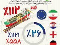 رشد 26 درصدی ارزش صادرات به اروپا +اینفوگرافیک