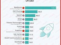 با ارزشترین استارتاپهای جهان را بشناسید/ ۴۰۰شرکت با ارزش بیش از یک میلیارد دلار