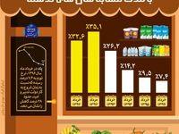 کاهش ۲۸درصدی تورم در خردادماه امسال +اینفوگرافیک