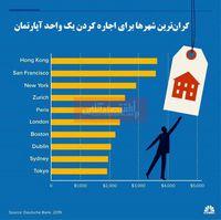 گرانترین شهرها برای اجاره کردن خانه کدامند؟