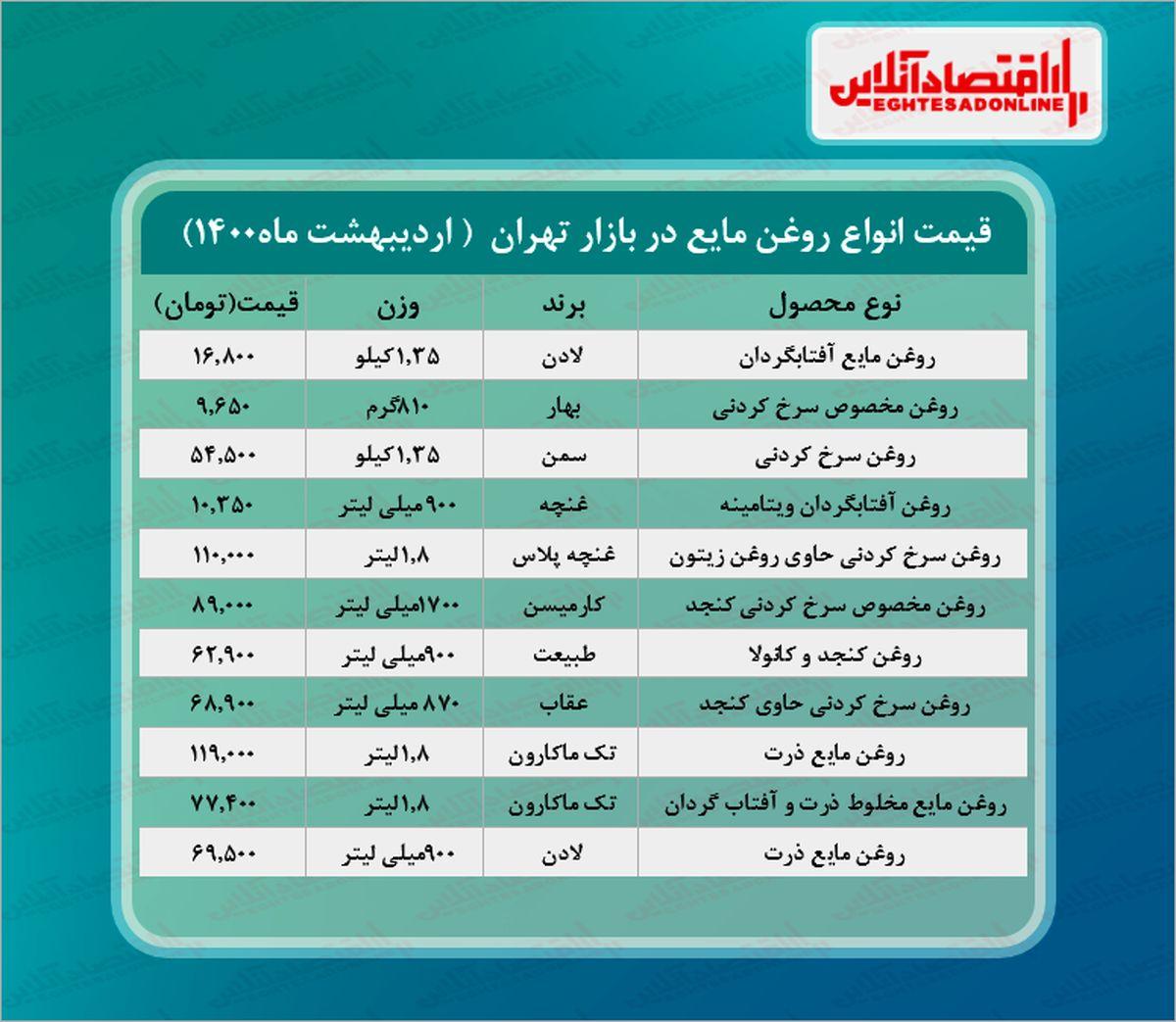 قیمت انواع روغن مایع در بازار (۱۴۰۰/۰۲/۲۷) + جدول